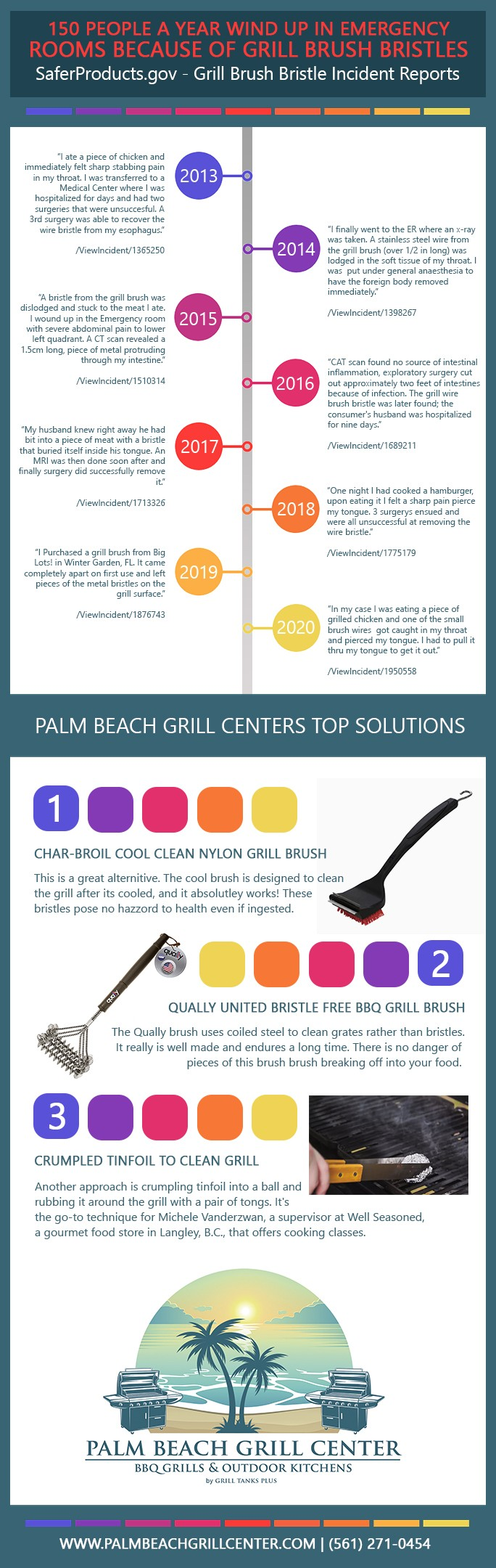 info-graphic showing BBQ grill brush bristle incidents for 2013 to 2020 as well as the solution